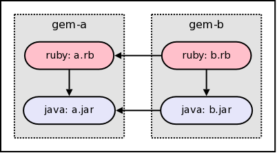 gem jar dependencies
